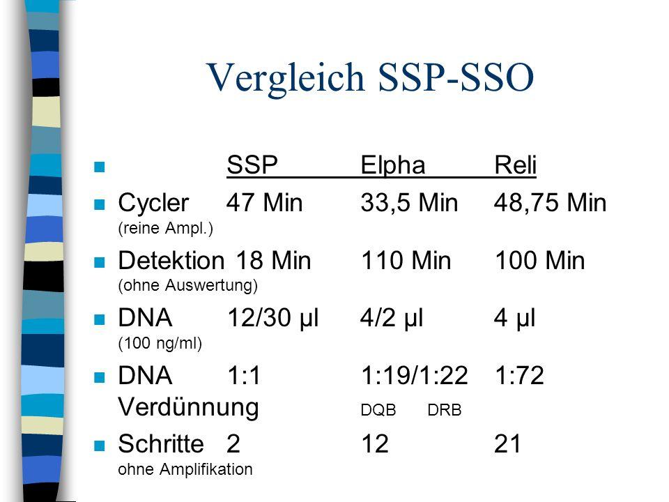 Vergleich SSP-SSO n SSPElphaReli n Cycler47 Min 33,5 Min48,75 Min (reine Ampl.) n Detektion 18 Min110 Min100 Min (ohne Auswertung) n DNA12/30 µl4/2 µl