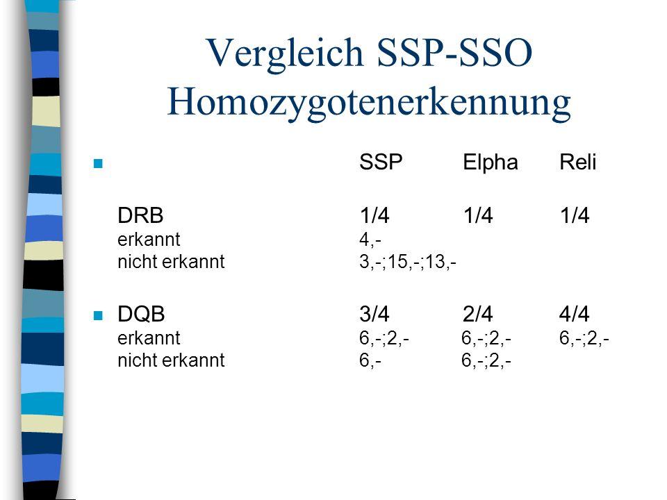 Vergleich SSP-SSO Homozygotenerkennung n SSP ElphaReli DRB1/4 1/41/4 erkannt4,- nicht erkannt3,-;15,-;13,- n DQB3/4 2/44/4 erkannt6,-;2,- 6,-;2,-6,-;2