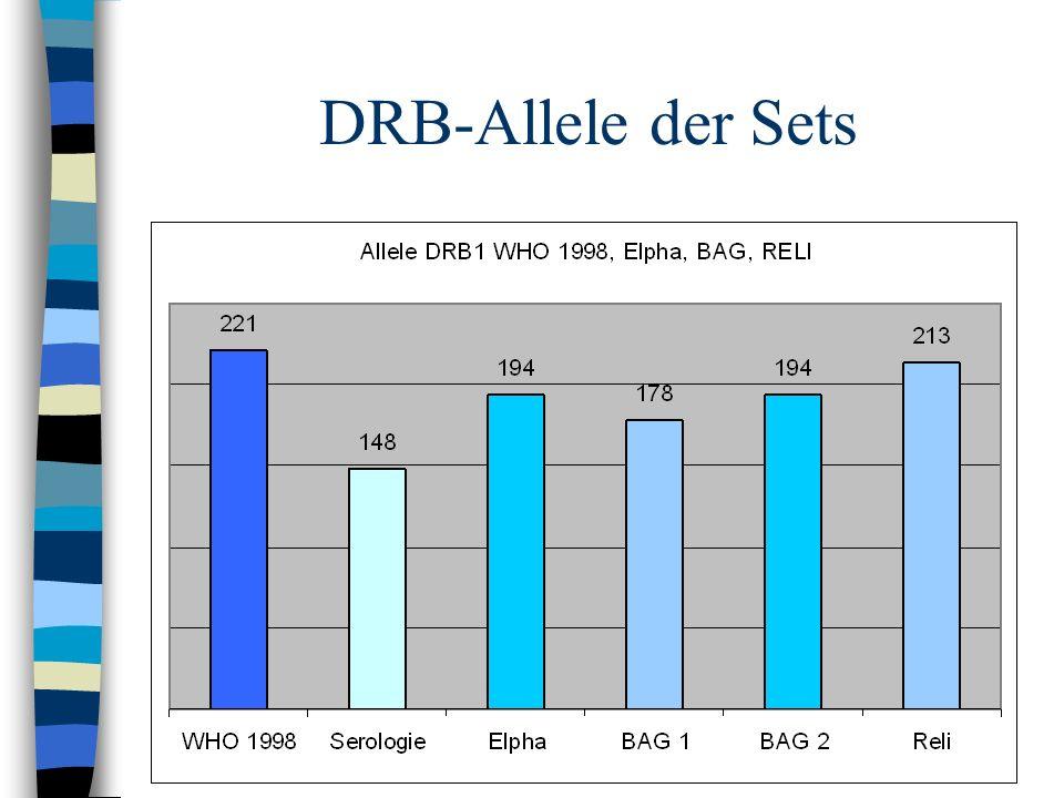 DRB-Allele der Sets