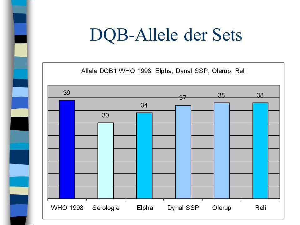 DQB-Allele der Sets