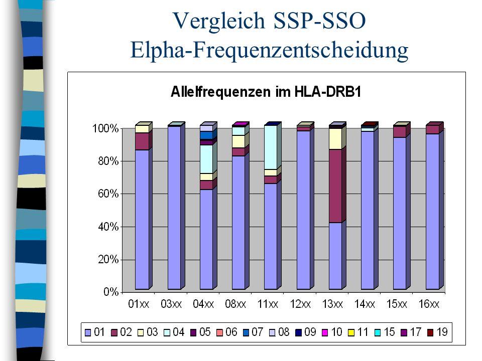 Vergleich SSP-SSO Elpha-Frequenzentscheidung