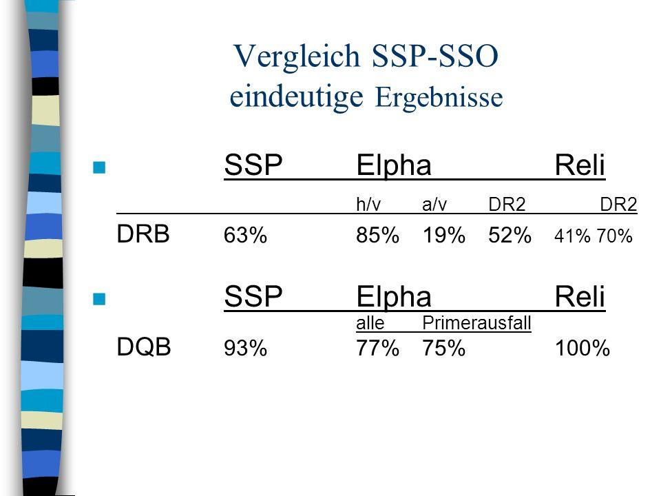 Vergleich SSP-SSO eindeutige Ergebnisse n SSPElphaReli h/va/vDR2 DR2 DRB 63%85%19%52% 41% 70% n SSPElphaReli allePrimerausfall DQB 93%77%75%100%