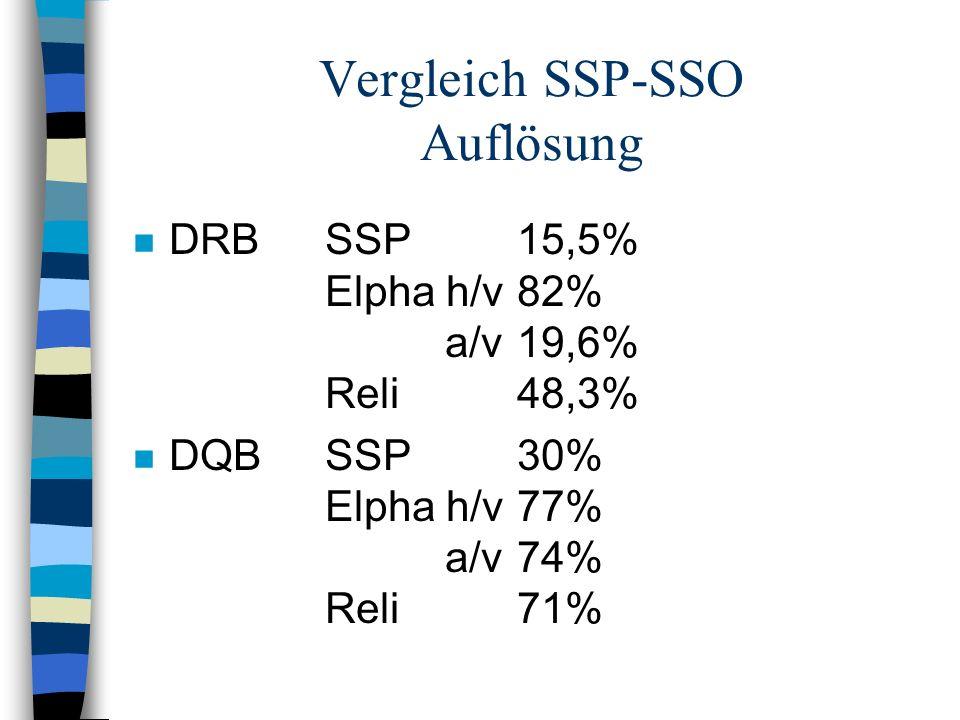 Vergleich SSP-SSO Auflösung n DRBSSP15,5% Elpha h/v82% a/v19,6% Reli48,3% n DQBSSP30% Elpha h/v77% a/v74% Reli71%