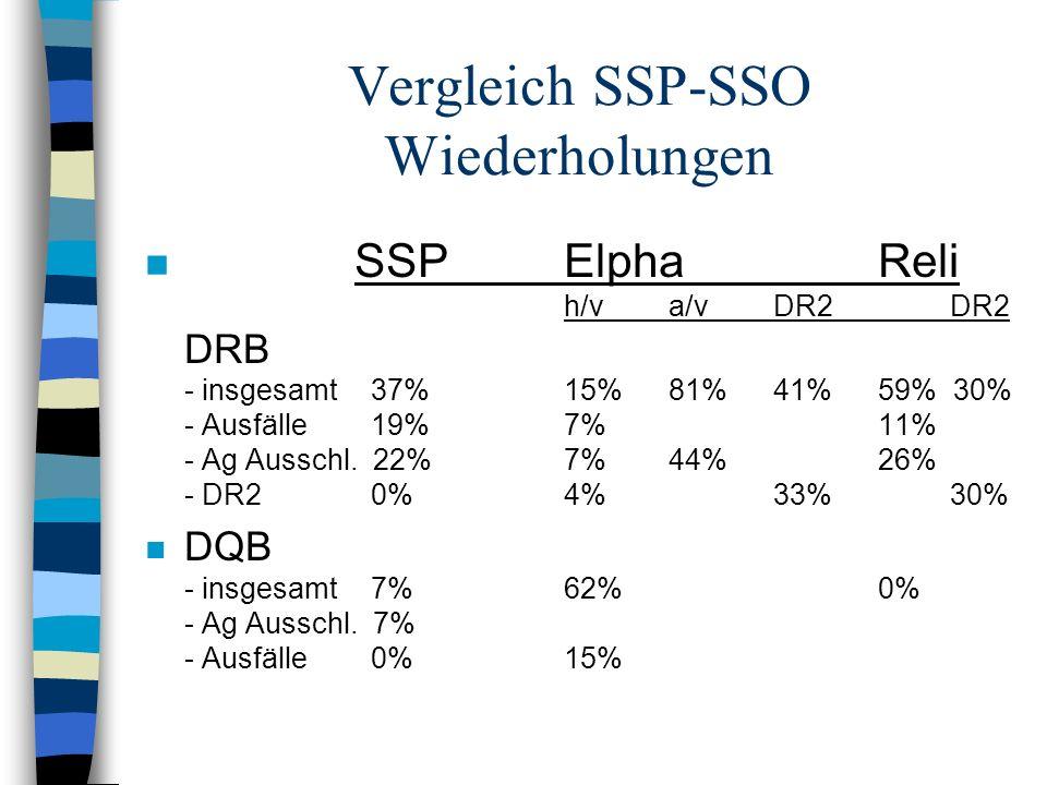 Vergleich SSP-SSO Wiederholungen n SSPElphaReli h/va/vDR2 DR2 DRB - insgesamt 37%15%81%41%59% 30% - Ausfälle 19%7%11% - Ag Ausschl. 22%7%44%26% - DR2