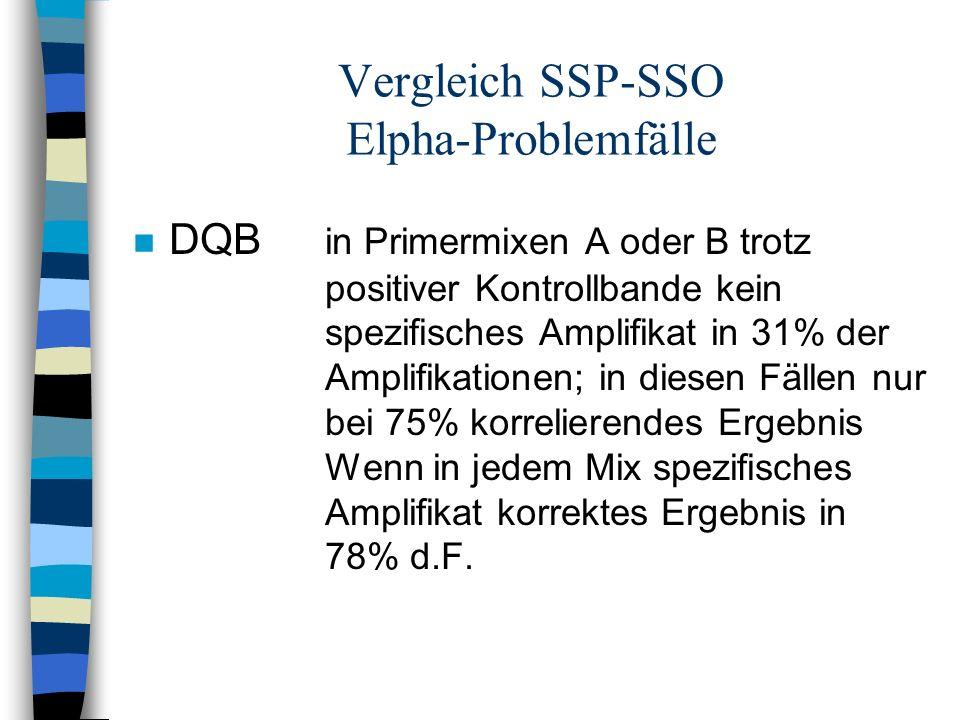 Vergleich SSP-SSO Elpha-Problemfälle n DQB in Primermixen A oder B trotz positiver Kontrollbande kein spezifisches Amplifikat in 31% der Amplifikation