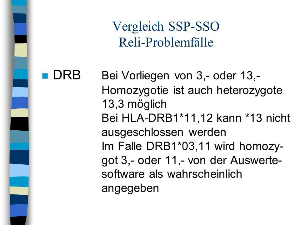 Vergleich SSP-SSO Reli-Problemfälle n DRB Bei Vorliegen von 3,- oder 13,- Homozygotie ist auch heterozygote 13,3 möglich Bei HLA-DRB1*11,12 kann *13 n