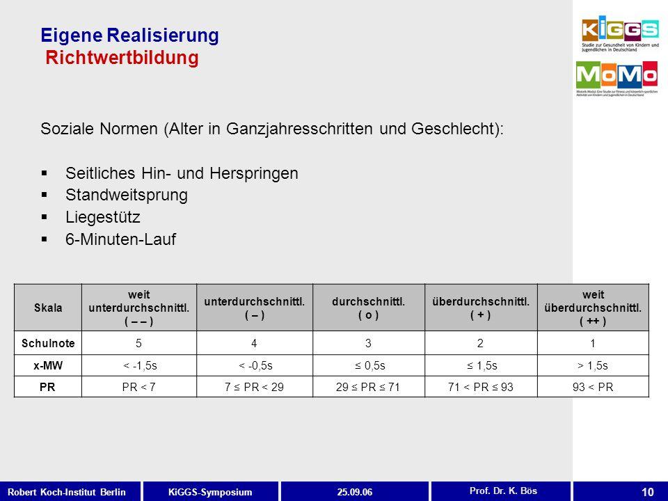 10 KiGGS-SymposiumRobert Koch-Institut Berlin25.09.06 Eigene Realisierung Richtwertbildung Prof. Dr. K. Bös Soziale Normen (Alter in Ganzjahresschritt