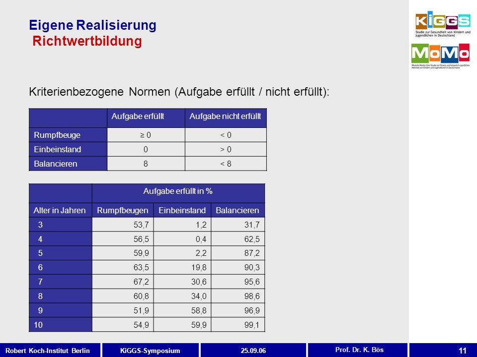 11 KiGGS-SymposiumRobert Koch-Institut Berlin25.09.06 Eigene Realisierung Richtwertbildung Prof. Dr. K. Bös Kriterienbezogene Normen (Aufgabe erfüllt