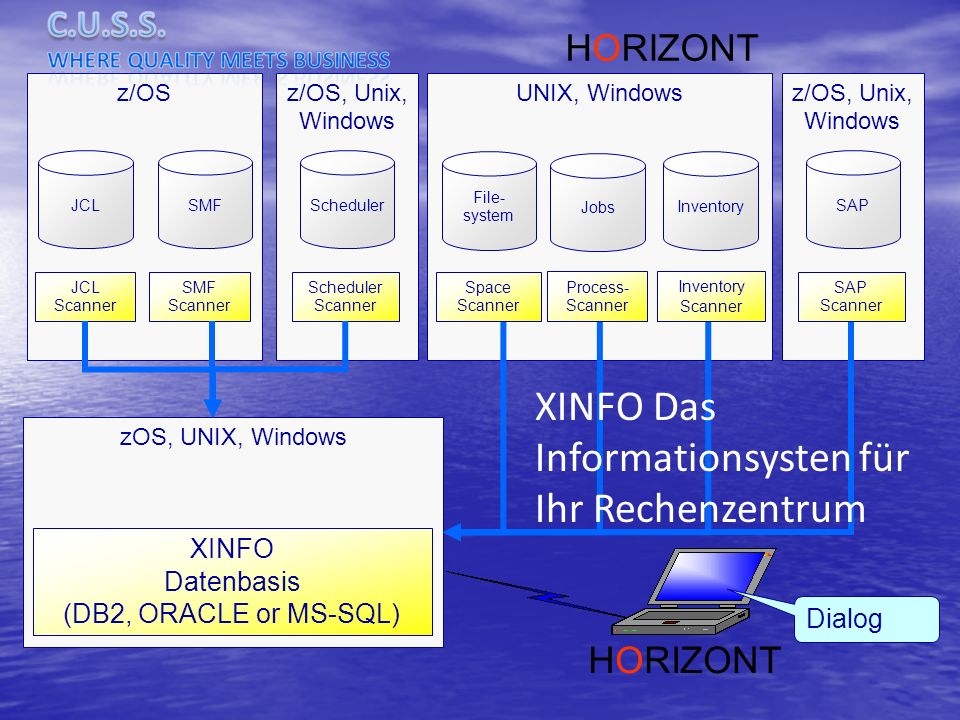 z/OS, Unix, Windows zOS, UNIX, Windows UNIX, Windowsz/OS JCL SMF Scheduler JCL Scanner SMF Scanner Scheduler Scanner XINFO Datenbasis (DB2, ORACLE or