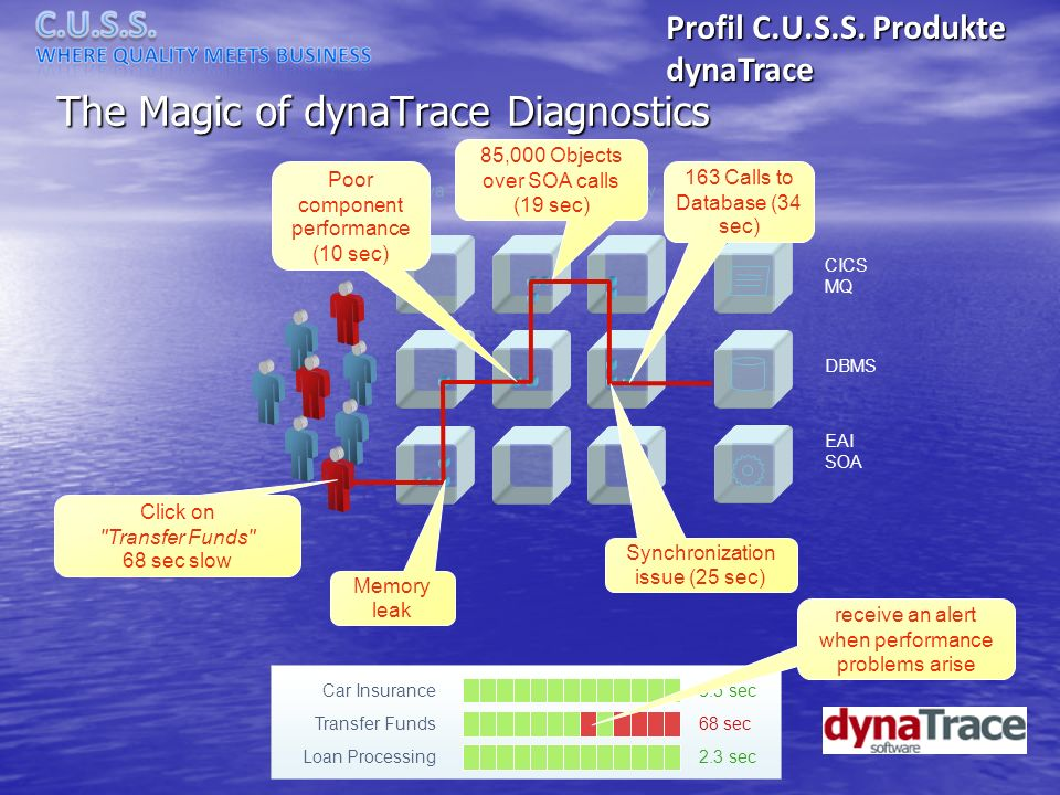 CICS MQ EAI SOA DBMS Java.NETLegacyWeb/RIA/RC The Magic of dynaTrace Diagnostics Click on