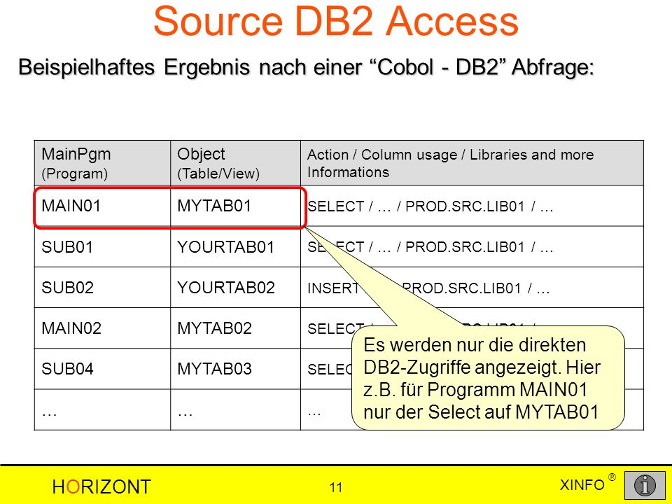 HORIZONT 11 XINFO ® Source DB2 Access MainPgm (Program) Object (Table/View) Action / Column usage / Libraries and more Informations MAIN01MYTAB01 SELECT / … / PROD.SRC.LIB01 / … SUB01YOURTAB01 SELECT / … / PROD.SRC.LIB01 / … SUB02YOURTAB02 INSERT / … / PROD.SRC.LIB01 / … MAIN02MYTAB02 SELECT / … / PROD.SRC.LIB01 / … SUB04MYTAB03 SELECT / … / PROD.SRC.LIB01 / … …… … Beispielhaftes Ergebnis nach einer Cobol - DB2 Abfrage: Es werden nur die direkten DB2-Zugriffe angezeigt.