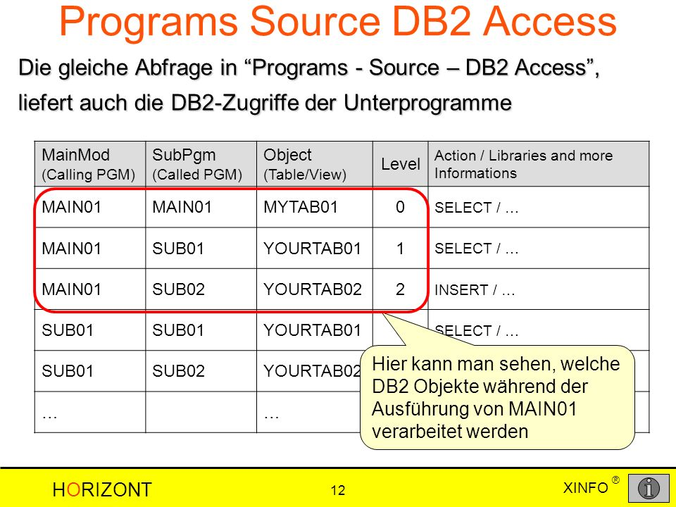 HORIZONT 12 XINFO ® Programs Source DB2 Access MainMod (Calling PGM) SubPgm (Called PGM) Object (Table/View) Level Action / Libraries and more Informations MAIN01 MYTAB010 SELECT / … MAIN01SUB01YOURTAB011 SELECT / … MAIN01SUB02YOURTAB022 INSERT / … SUB01 YOURTAB010 SELECT / … SUB01SUB02YOURTAB021 INSERT / … ……… Die gleiche Abfrage in Programs - Source – DB2 Access, liefert auch die DB2-Zugriffe der Unterprogramme Hier kann man sehen, welche DB2 Objekte während der Ausführung von MAIN01 verarbeitet werden