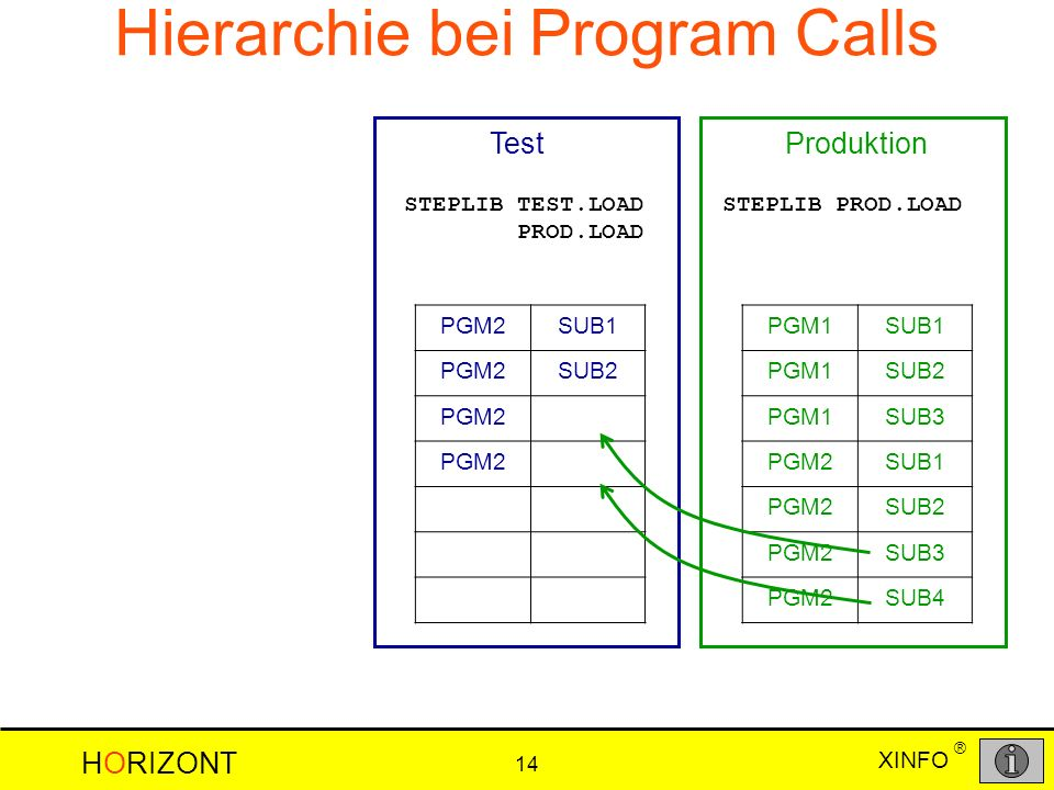 HORIZONT 14 XINFO ® Hierarchie bei Program Calls PGM1SUB1 PGM1SUB2 PGM1SUB3 PGM2SUB1 PGM2SUB2 PGM2SUB3 PGM2SUB4 PGM2SUB1 PGM2SUB2 PGM2 Produktion STEPLIB PROD.LOAD Test STEPLIB TEST.LOAD PROD.LOAD