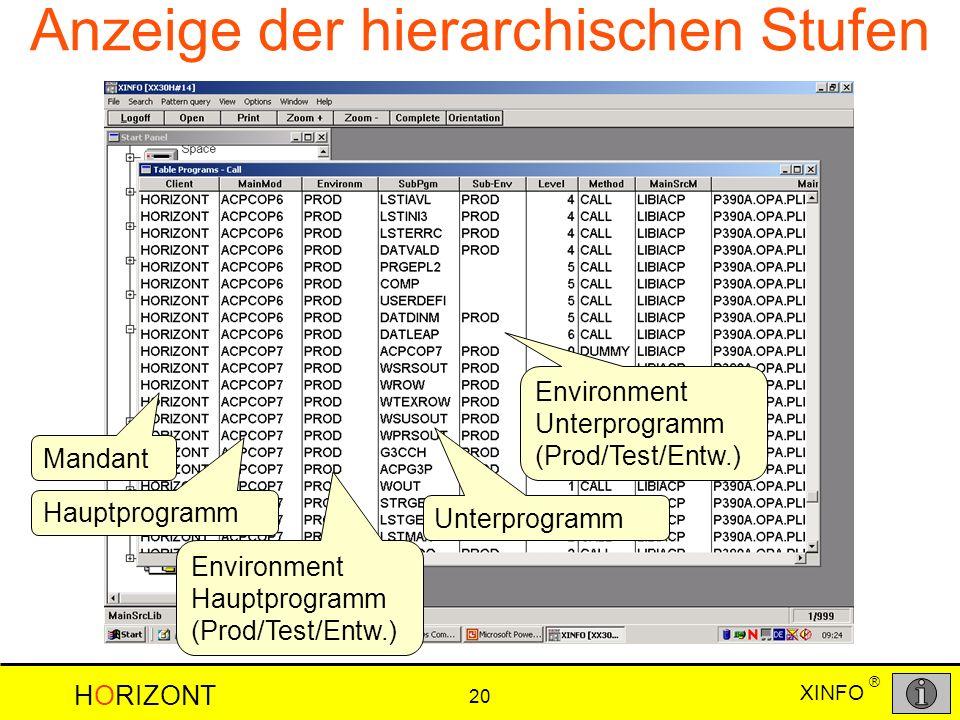 HORIZONT 20 XINFO ® Anzeige der hierarchischen Stufen Mandant Hauptprogramm Environment Hauptprogramm (Prod/Test/Entw.) Unterprogramm Environment Unterprogramm (Prod/Test/Entw.)