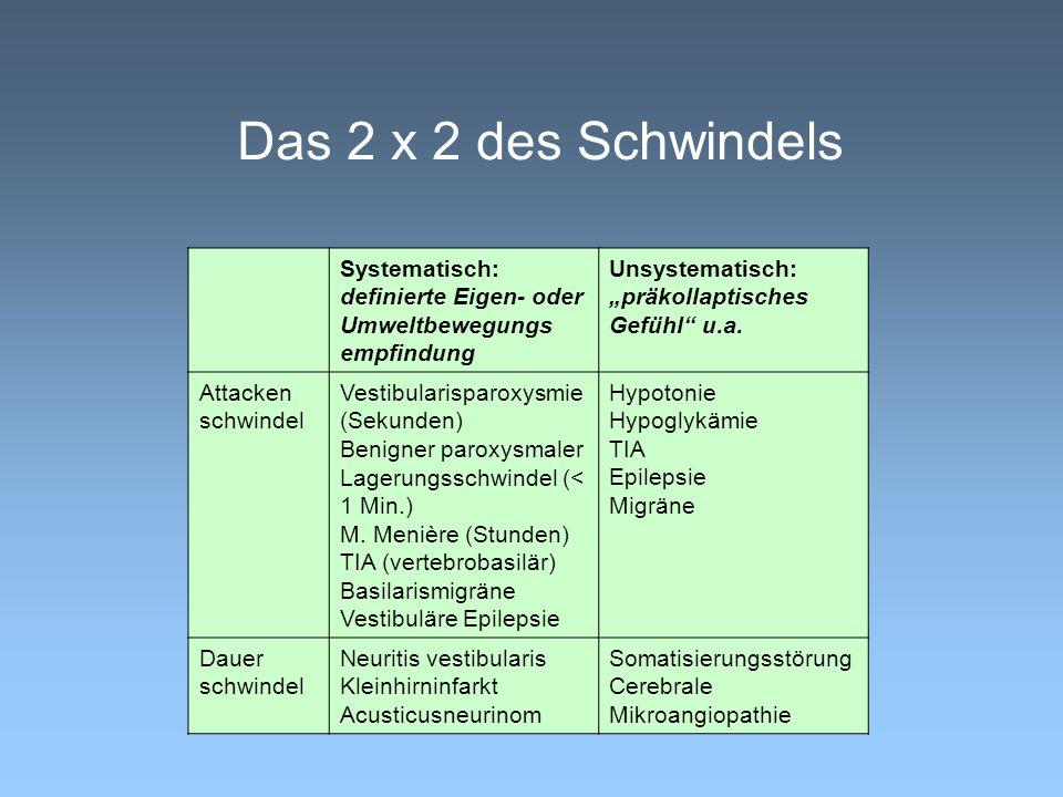Das 2 x 2 des Schwindels Systematisch: definierte Eigen- oder Umweltbewegungs empfindung Unsystematisch: präkollaptisches Gefühl u.a. Attacken schwi