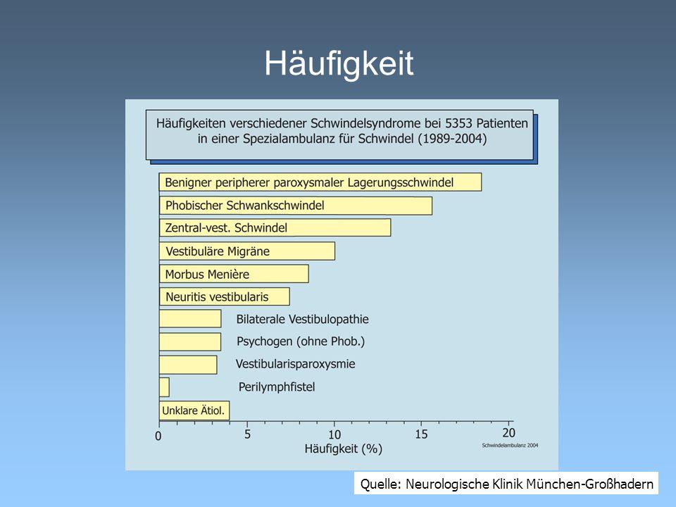 Häufigkeit Quelle: Neurologische Klinik München-Großhadern