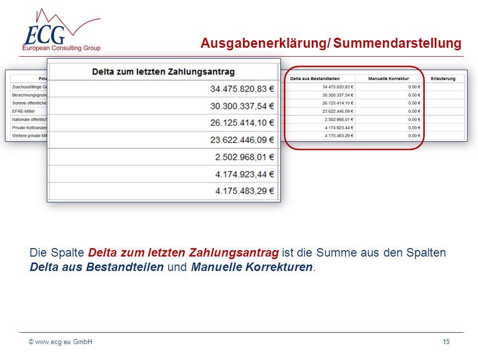 Ausgabenerklärung/ Summendarstellung Die Spalte Delta zum letzten Zahlungsantrag ist die Summe aus den Spalten Delta aus Bestandteilen und Manuelle Ko