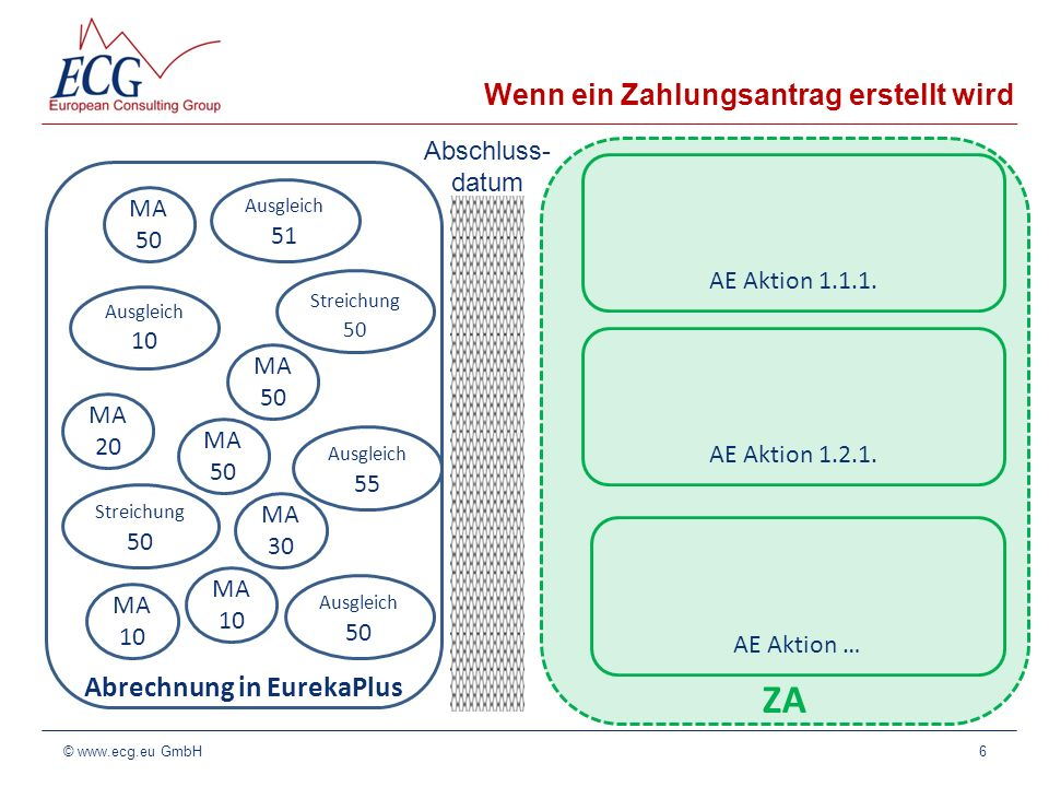 ZA Wenn ein Zahlungsantrag erstellt wird 6© www.ecg.eu GmbH Abrechnung in EurekaPlus MA 50 Abschluss- datum MA 10 MA 50 Streichung 50 Ausgleich 50 Aus