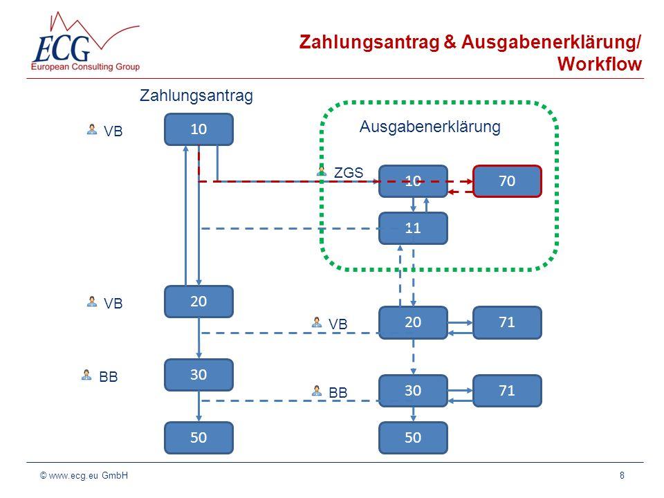 Ausgabenerklärung/ ZGS 9© www.ecg.eu GmbH Nutzer ZGS bearbeitet seine Ausgabenerklärung Ausgaben sperren Ausgaben aufnehmen Ausgabenerklärung freigeben Status 10 Nutzer ZGS Ausgabenerklärung wieder öffnen Status 11 Die ZGS kann ihre Ausgabenerklärung bearbeiten und freigeben.
