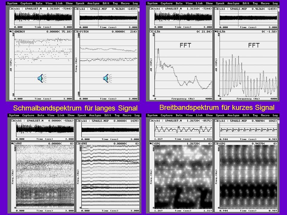 Schmalbandspektrum für langes Signal Breitbandspektrum für kurzes Signal FFT