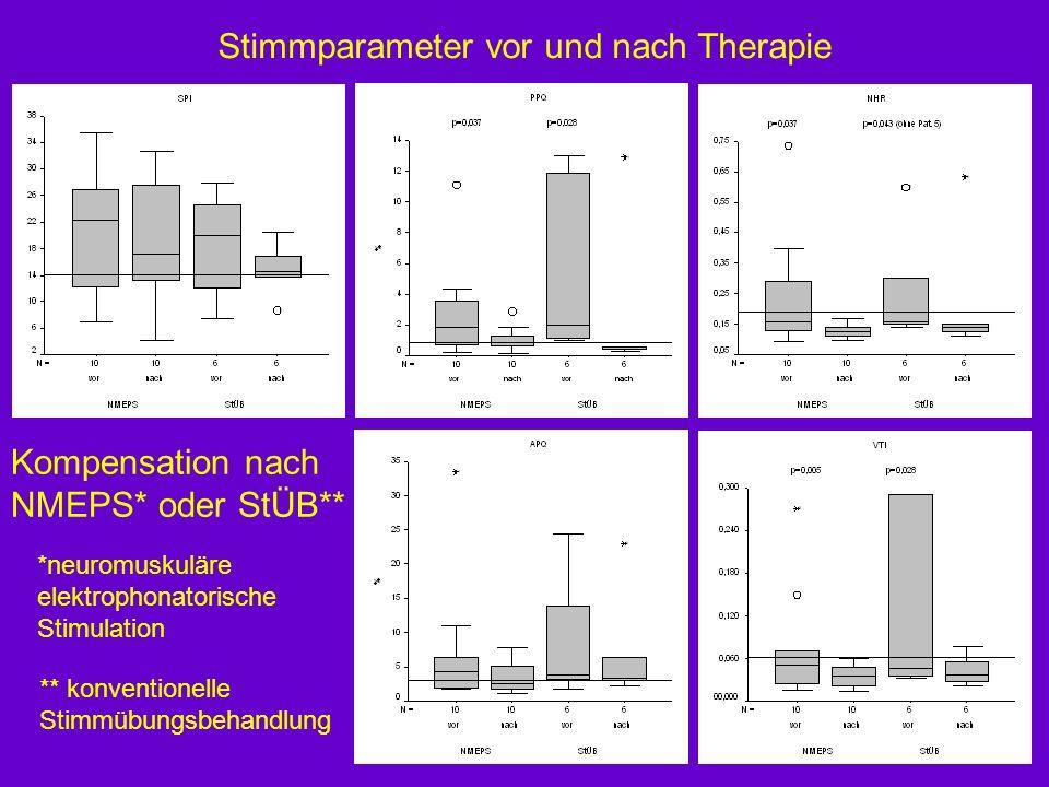 Kompensation nach NMEPS* oder StÜB** *neuromuskuläre elektrophonatorische Stimulation ** konventionelle Stimmübungsbehandlung Stimmparameter vor und nach Therapie