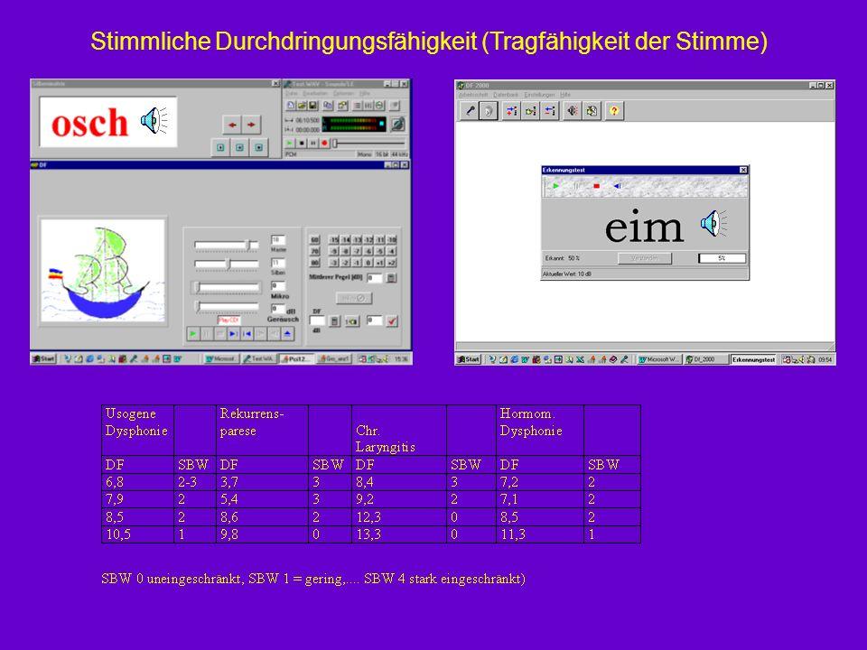 Kompensation nach NMEPS* oder StÜB** *neuromuskuläre elektrophonatorische Stimulation ** konventionelle Stimmübungsbehandlung Stimmparameter vor und n