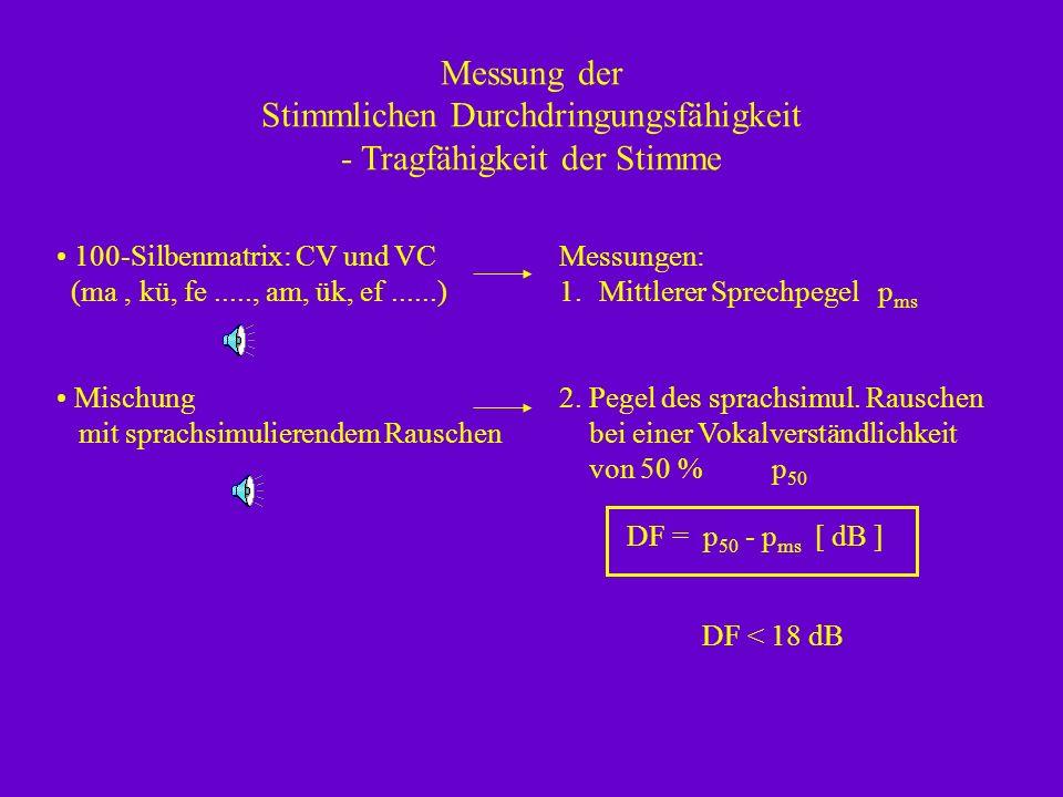 Messungen: 1.Mittlerer Sprechpegel p ms 2.Pegel des sprachsimul.