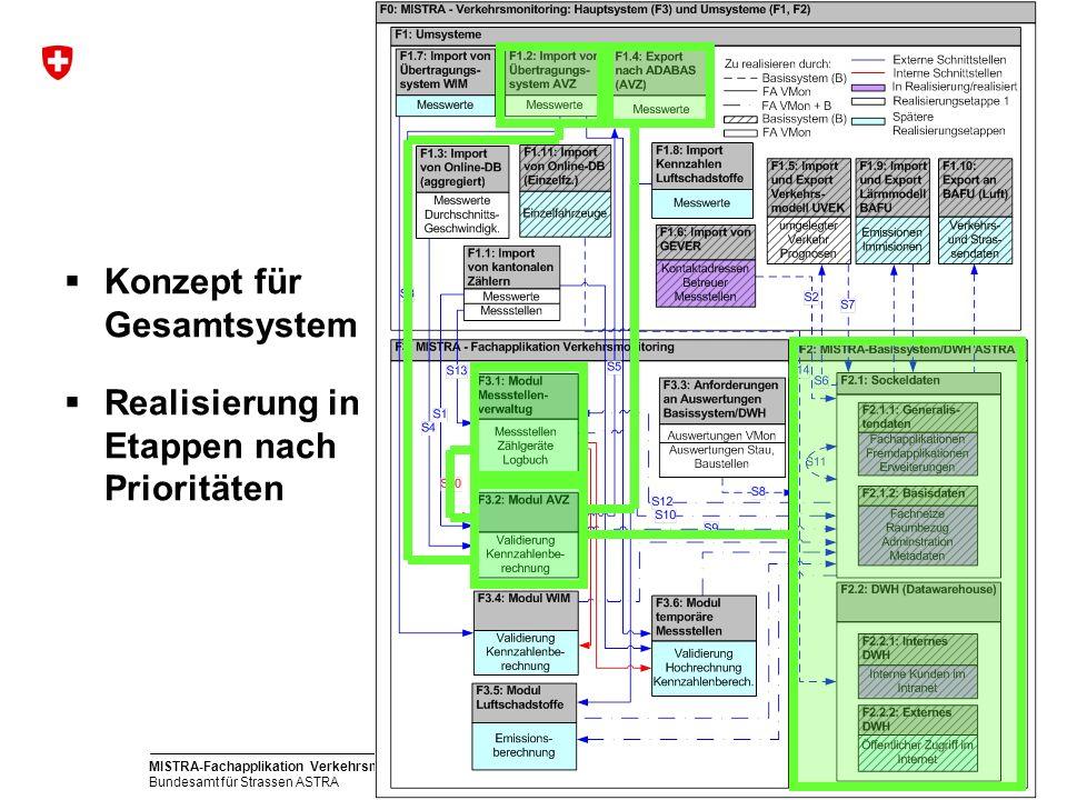 MISTRA-Fachapplikation Verkehrsmonitoring Bundesamt für Strassen ASTRA 10 Konzept für Gesamtsystem Realisierung in Etappen nach Prioritäten