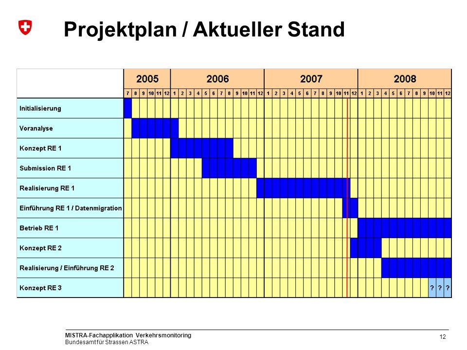 MISTRA-Fachapplikation Verkehrsmonitoring Bundesamt für Strassen ASTRA 12 Projektplan / Aktueller Stand