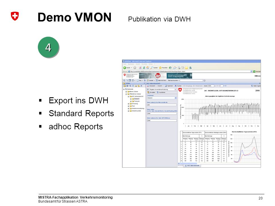 MISTRA-Fachapplikation Verkehrsmonitoring Bundesamt für Strassen ASTRA 20 Demo VMON Publikation via DWH Export ins DWH Standard Reports adhoc Reports
