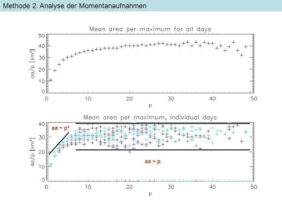 aa ~ p² aa ~ p Methode 2. Analyse der Momentanaufnahmen