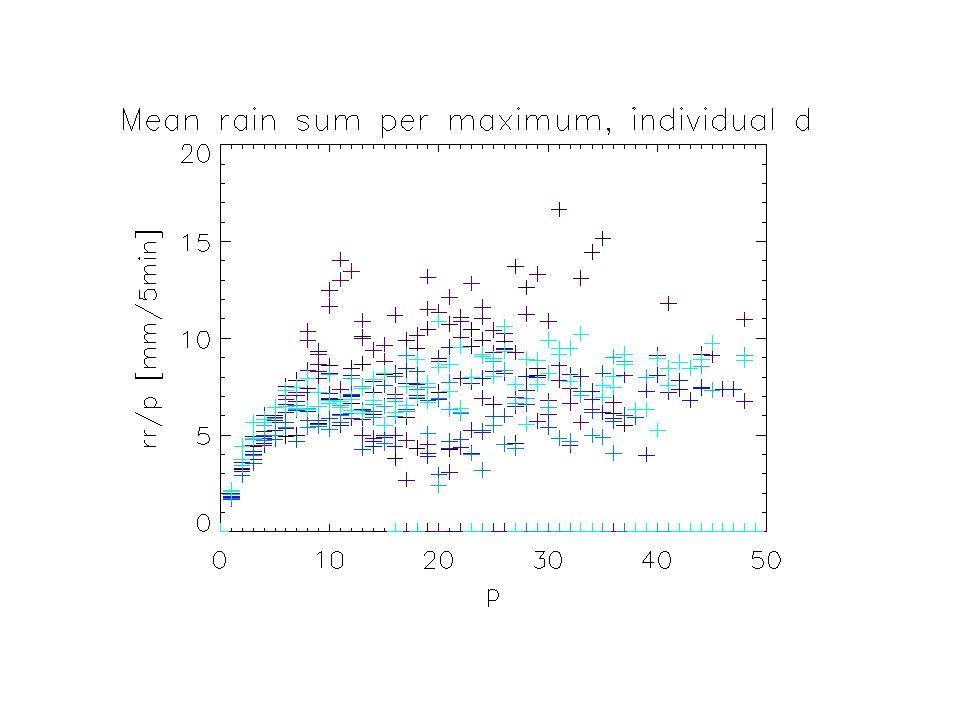 Beispiel: 24.09.2006, Summe der Regenraten pro Maximum in Abhängigkeit von gesamter Zahl an Maxima rr ~ p² rr ~ p