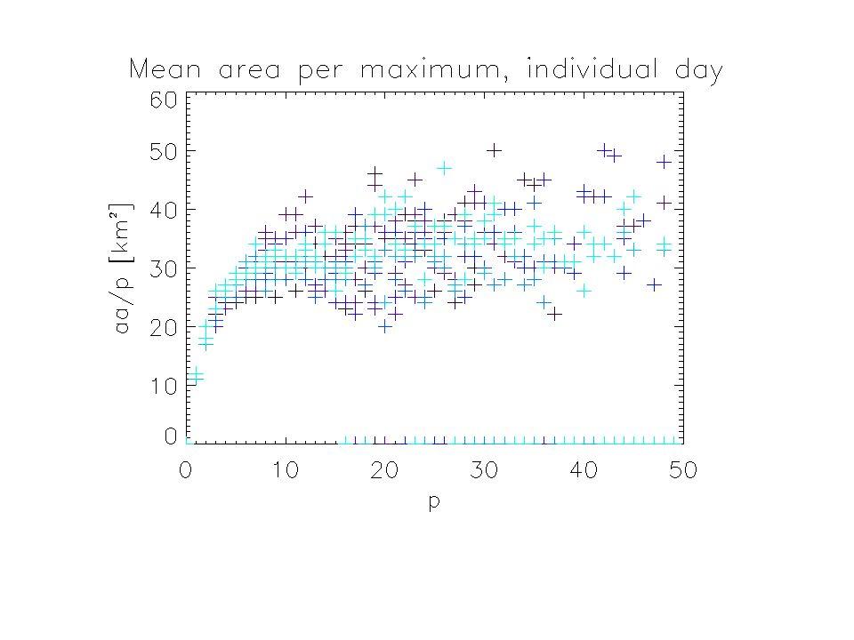 Betrachtung der Regenraten von Einzelzellen über gesamte Lebensdauer Regenraten über gesamte Lebensdauer Mittelwert = 3.61 Median = 1.83 Analyse 1.