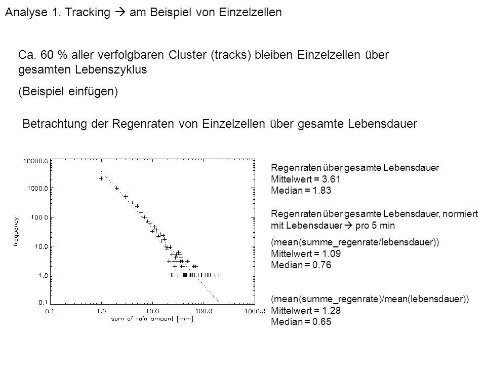 Betrachtung der Regenraten von Einzelzellen über gesamte Lebensdauer Regenraten über gesamte Lebensdauer Mittelwert = 3.61 Median = 1.83 Analyse 1. Tr