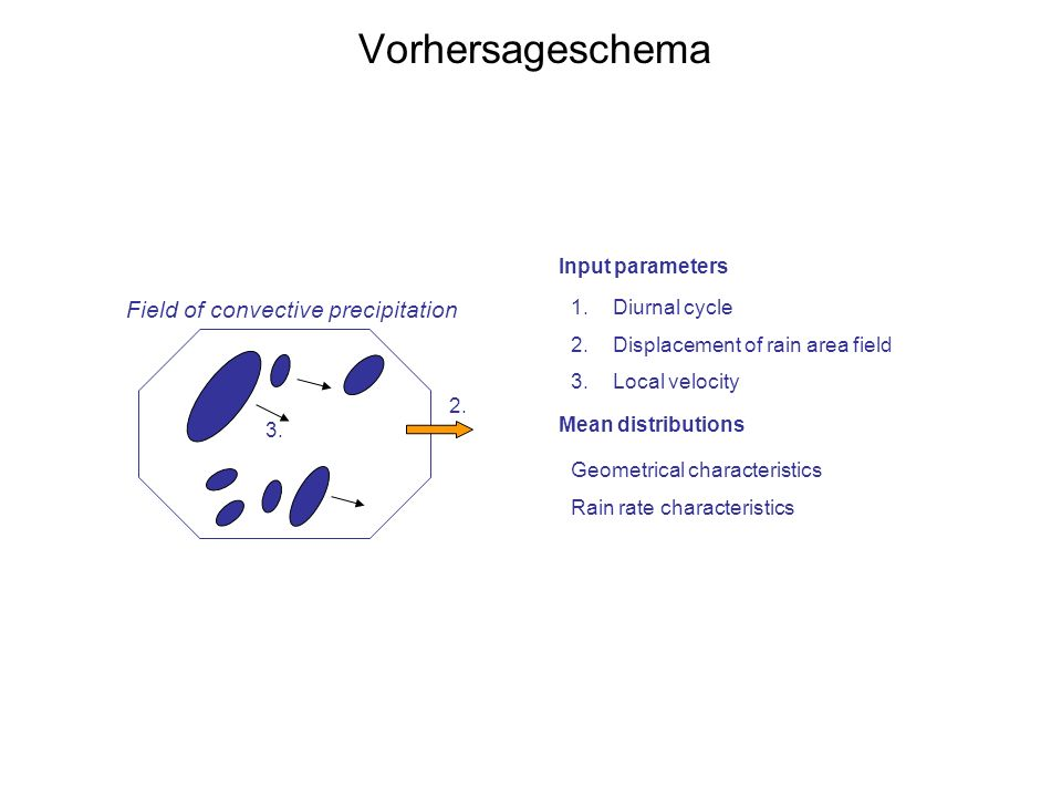 Vorhersageschema cluster 2. 3. Field of convective precipitation 1.Diurnal cycle 2.Displacement of rain area field 3.Local velocity Input parameters M