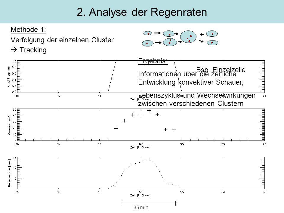Methode 1: Verfolgung der einzelnen Cluster Tracking 2. Analyse der Regenraten Bsp. Einzelzelle 35 min Ergebnis: Informationen über die zeitliche Entw