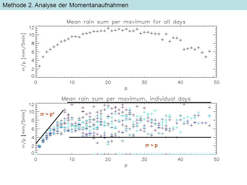 Methode 2. Analyse der Momentanaufnahmen rr ~ p² rr ~ p