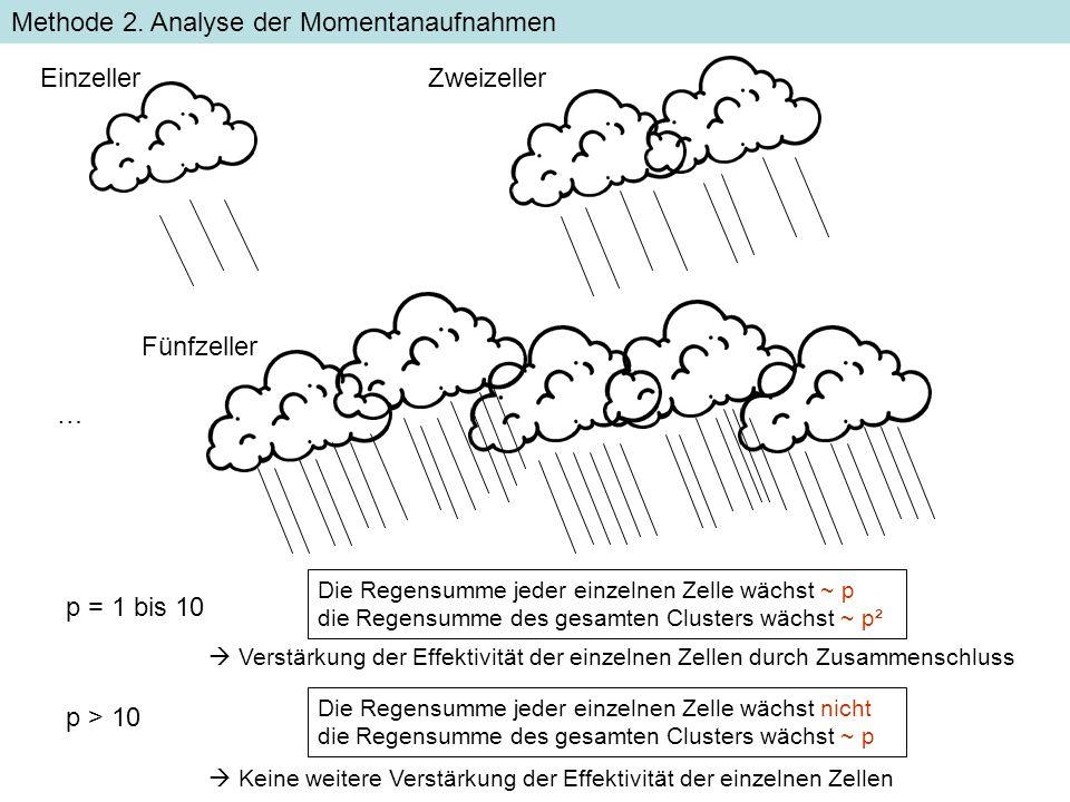 EinzellerZweizeller … Fünfzeller Die Regensumme jeder einzelnen Zelle wächst ~ p die Regensumme des gesamten Clusters wächst ~ p² Methode 2. Analyse d