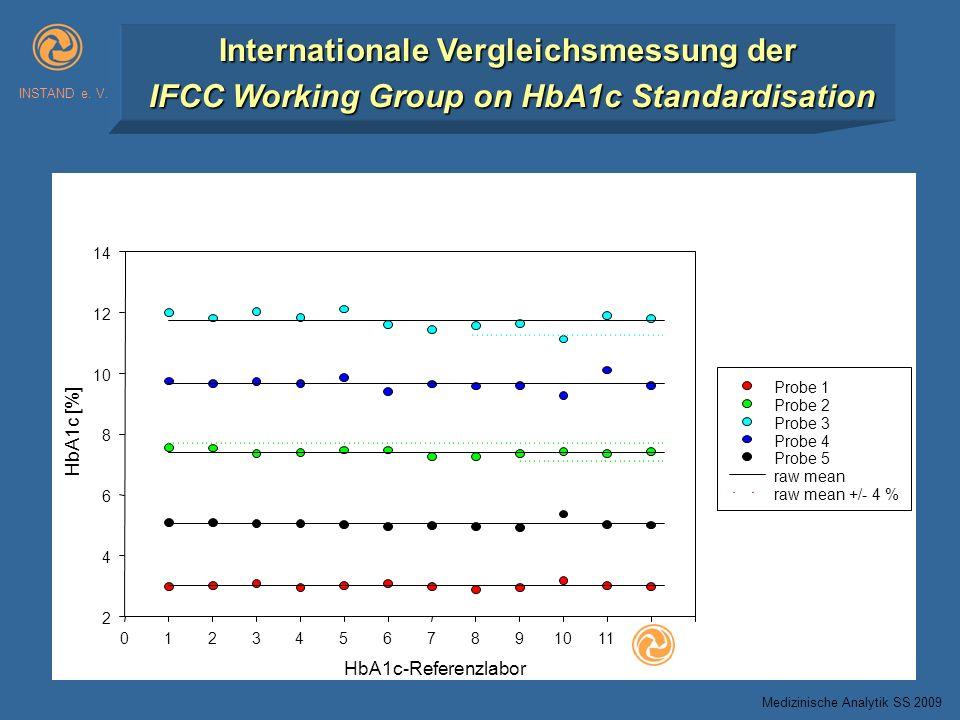 INSTAND e. V. Internationale Vergleichsmessung der IFCC Working Group on HbA1c Standardisation Medizinische Analytik SS 2009