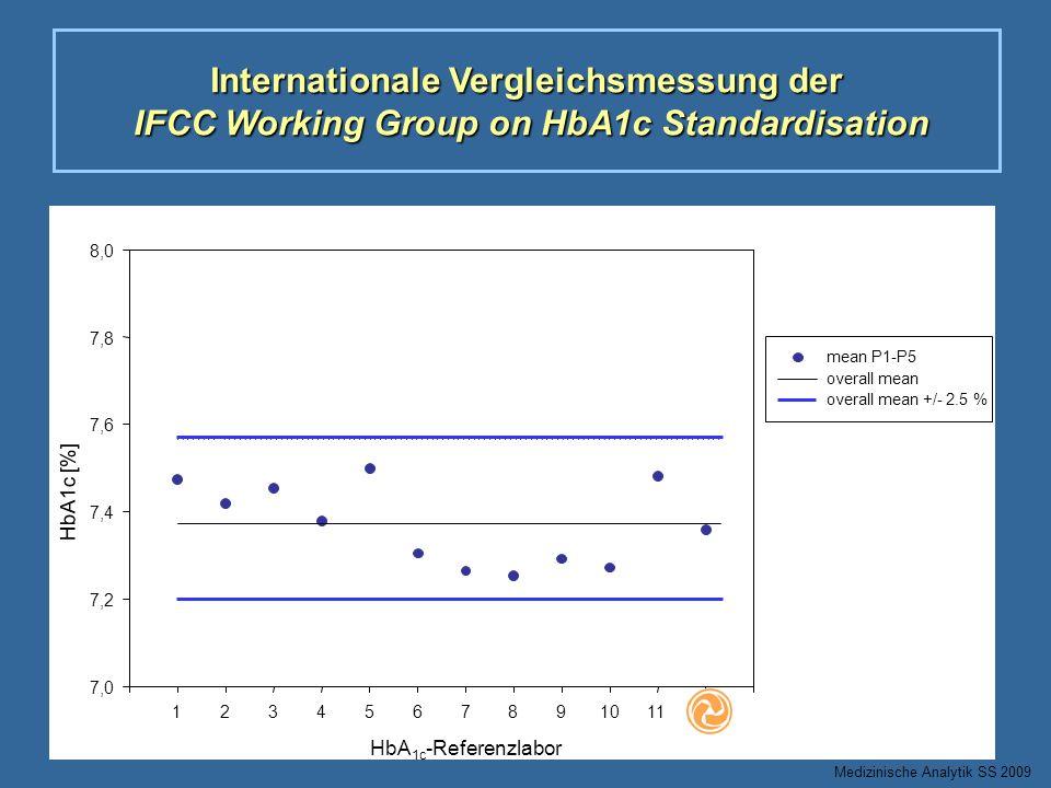 Internationale Vergleichsmessung der IFCC Working Group on HbA1c Standardisation Medizinische Analytik SS 2009