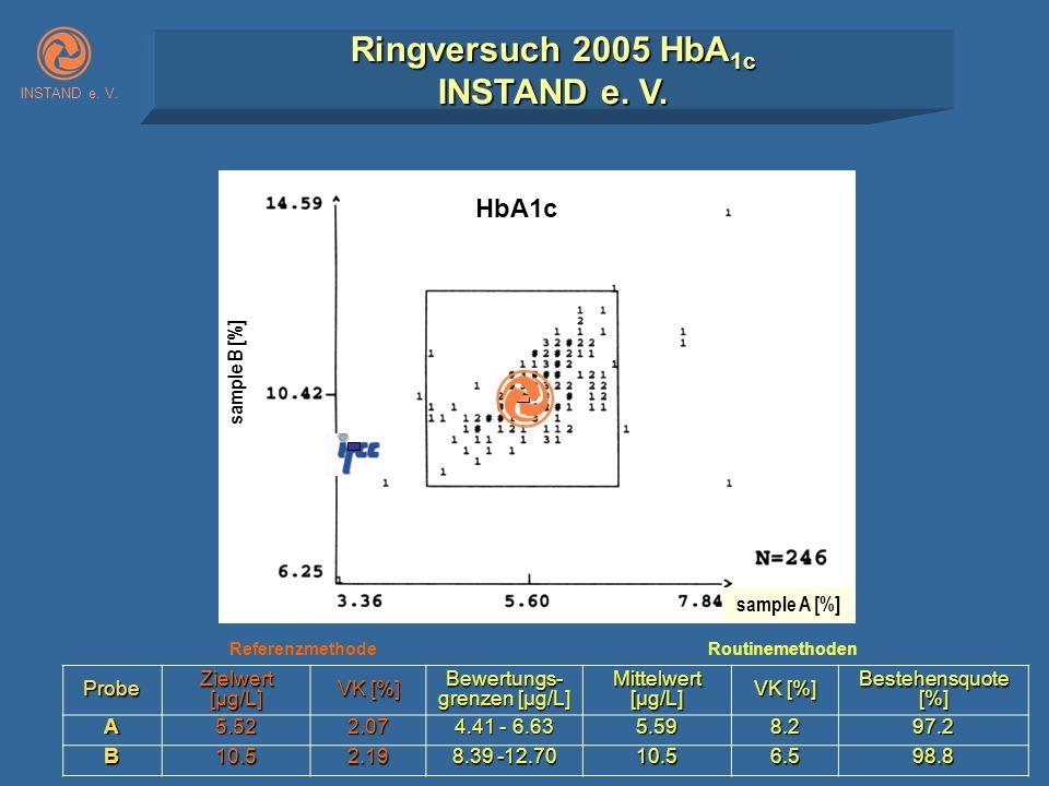 sample B [%] sample A [%] HbA1c INSTAND e. V. Ringversuch 2005 HbA 1c INSTAND e. V. Probe Zielwert [µg/L] VK [%] Bewertungs- grenzen [µg/L] Mittelwert
