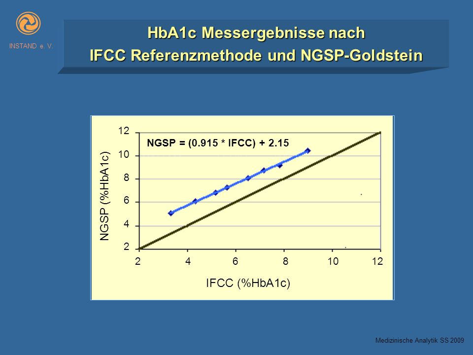 HbA1c Messergebnisse nach IFCC Referenzmethode und NGSP-Goldstein INSTAND e. V. IFCC (%HbA1c) NGSP (%HbA1c) 2 4 6 8 1012 12 10 8 6 4 2 NGSP = (0.915 *
