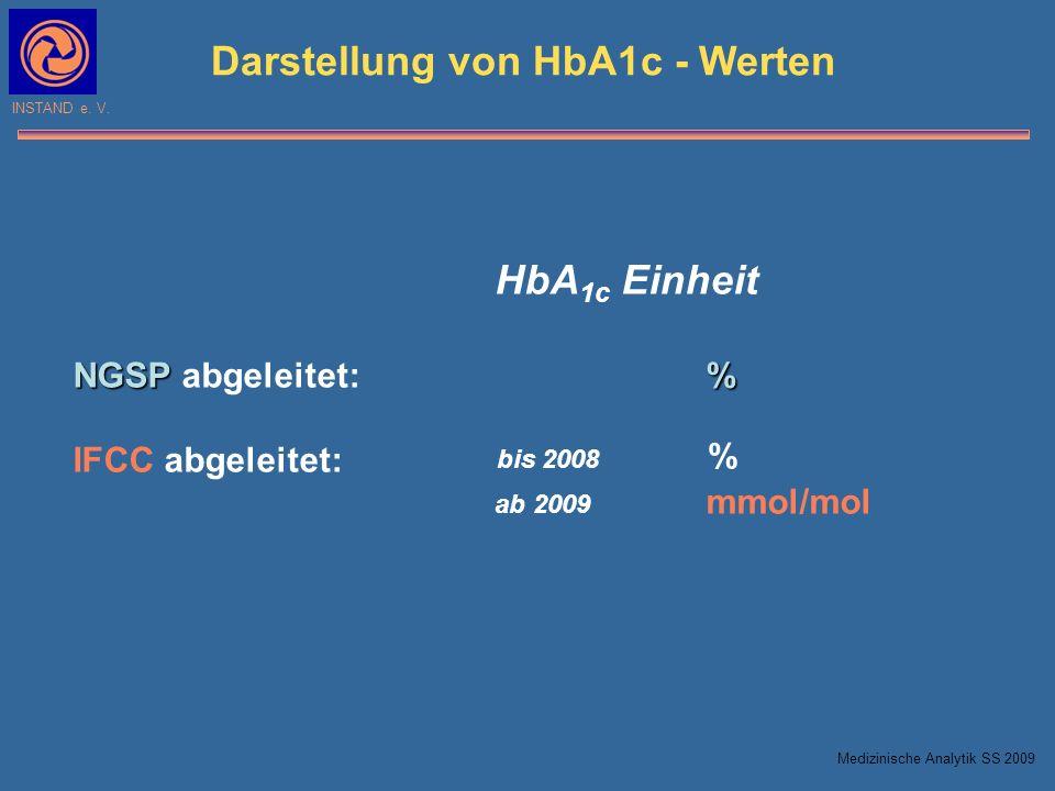 INSTAND e. V. HbA 1c Einheit NGSP% NGSP abgeleitet:% IFCC abgeleitet: ab 2009 mmol/mol Darstellung von HbA1c - Werten bis 2008 % Medizinische Analytik