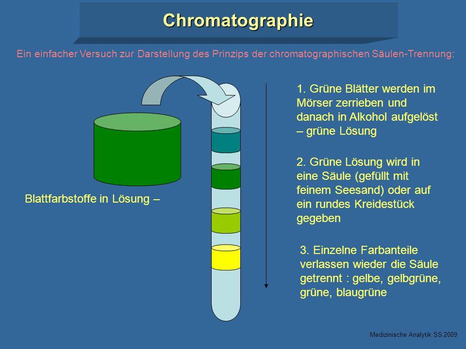 Blattfarbstoffe in Lösung – 1. Grüne Blätter werden im Mörser zerrieben und danach in Alkohol aufgelöst – grüne Lösung 2. Grüne Lösung wird in eine Sä
