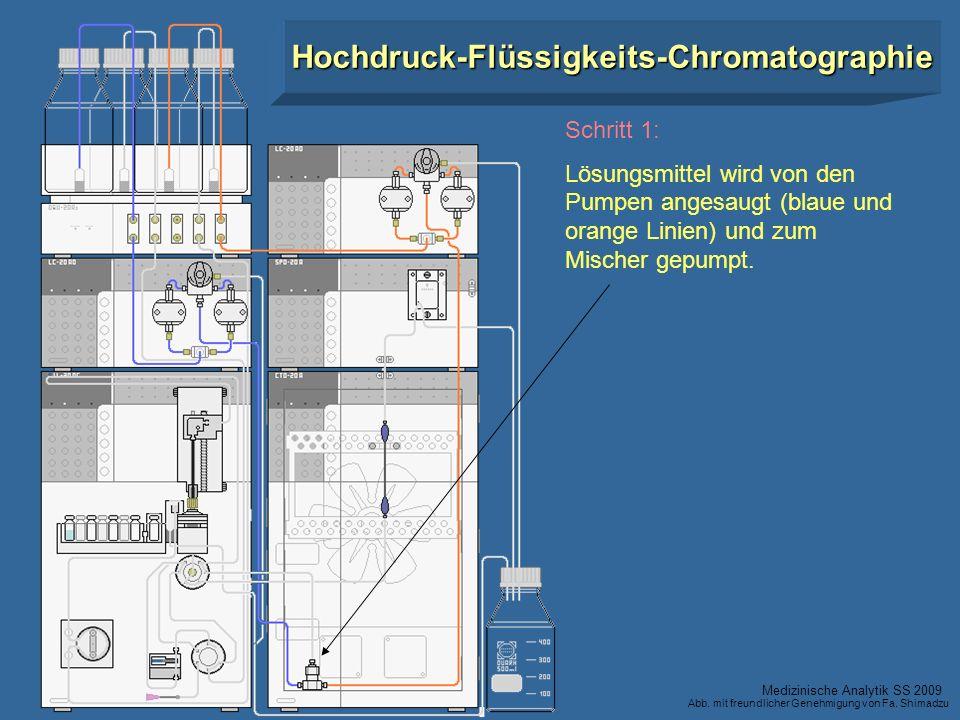 Schritt 1: Lösungsmittel wird von den Pumpen angesaugt (blaue und orange Linien) und zum Mischer gepumpt. Hochdruck-Flüssigkeits-Chromatographie Mediz