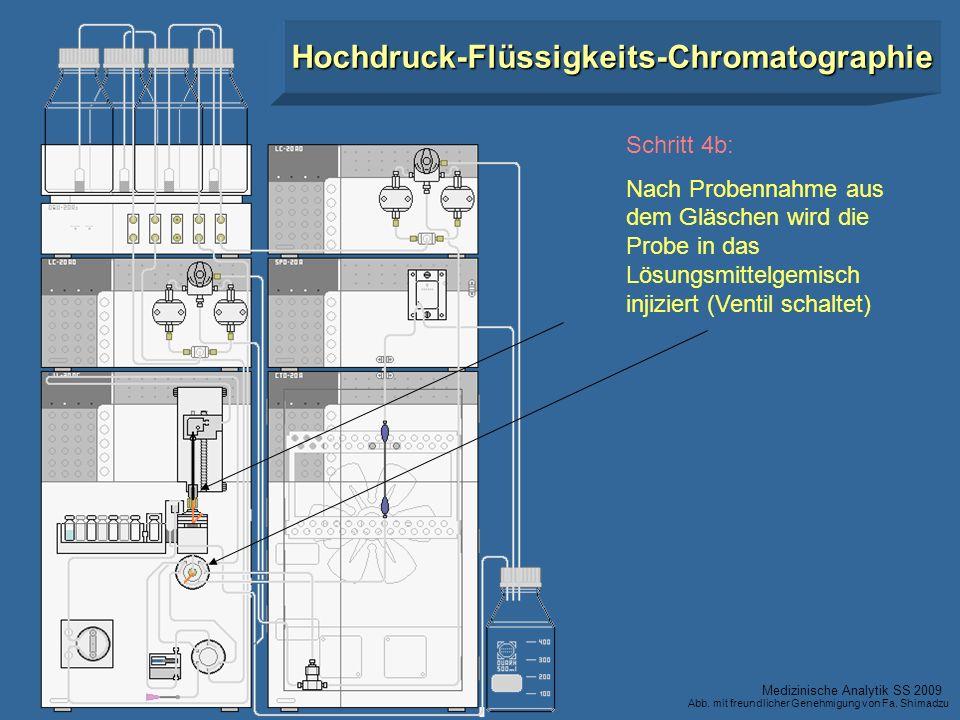 Schritt 4b: Nach Probennahme aus dem Gläschen wird die Probe in das Lösungsmittelgemisch injiziert (Ventil schaltet) Hochdruck-Flüssigkeits-Chromatogr