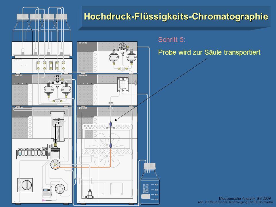 Schritt 5: Probe wird zur Säule transportiert Hochdruck-Flüssigkeits-Chromatographie Medizinische Analytik SS 2009 Abb. mit freundlicher Genehmigung v