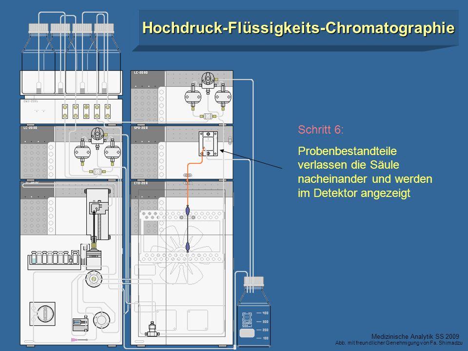 Schritt 6: Probenbestandteile verlassen die Säule nacheinander und werden im Detektor angezeigt Hochdruck-Flüssigkeits-Chromatographie Medizinische An