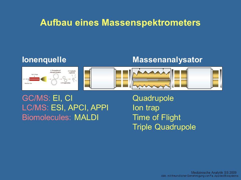 IonenquelleMassenanalysator GC/MS: EI, CIQuadrupole LC/MS: ESI, APCI, APPIIon trap Biomolecules: MALDITime of Flight Triple Quadrupole Aufbau eines Ma