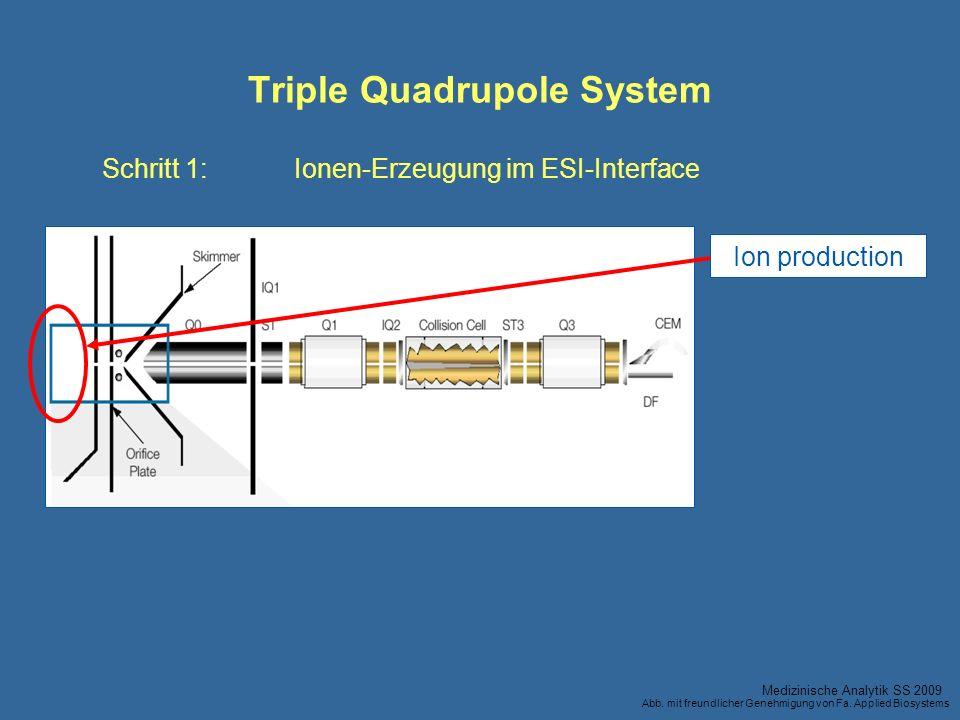 Triple Quadrupole System Ion production Schritt 1:Ionen-Erzeugung im ESI-Interface Medizinische Analytik SS 2009 Abb. mit freundlicher Genehmigung von